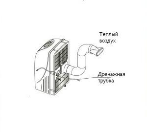 Мобильный кондиционер чертеж
